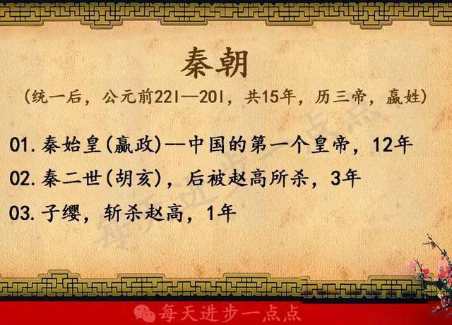 中国所有皇帝的顺序